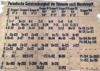 Tabla periódica Mendeleyev